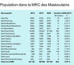 863 résidents de plus dans la MRC des Maskoutains